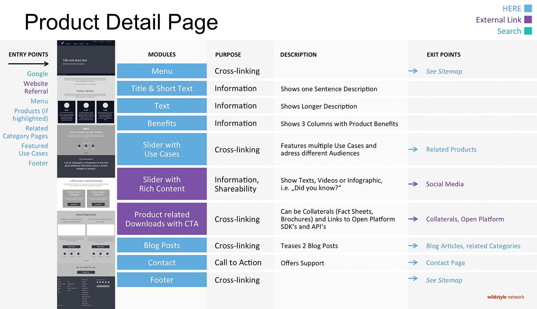 DavidStreit-HERE-Corporate-Website-5-Produktseite